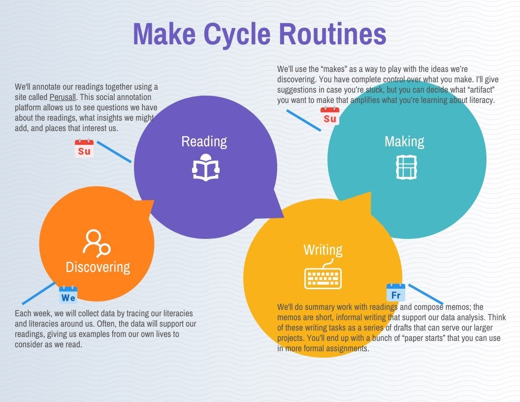 graphic of course routines